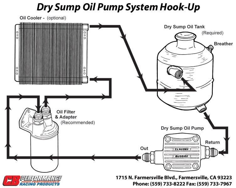 914World com > Dry sump systems